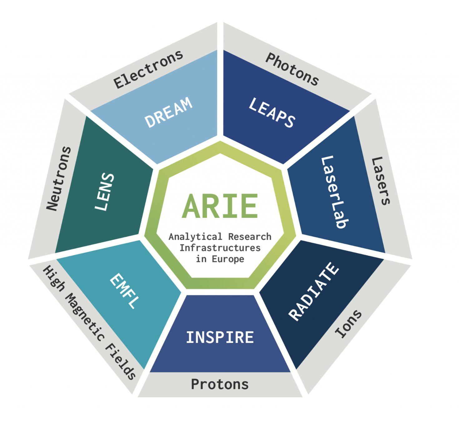 ARIE position paper on Horizon Europe Mission